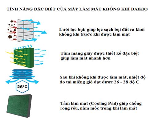 nguyên lý làm mát của máy làm mát không khí Daikio DK1500B
