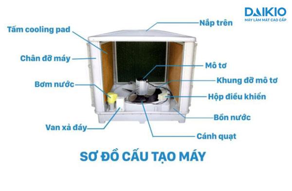 Máy làm mát không khí Daikio DK-18000TX/TL/TN cấu tạo