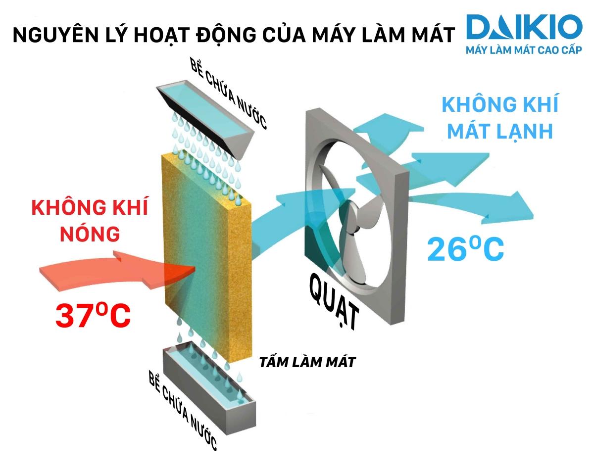 nguyên lý hoạt động của quạt điều hòa làm mát không khí